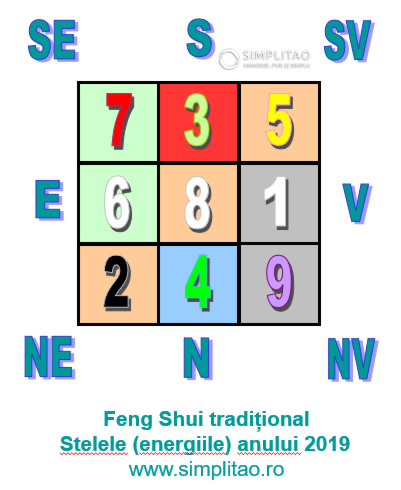 Fengshui traditional - stelele anuale 2019