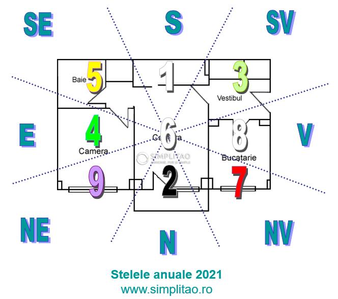 Feng Shui 2021 – stelele anuale