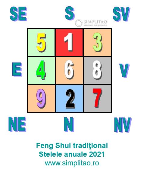 Feng shui stelele anuale 2021